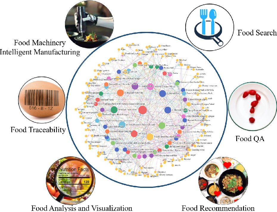 Figure 3 for Towards Building a Food Knowledge Graph for Internet of Food