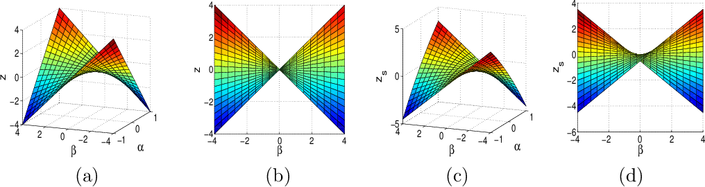 Figure 1 for Smoothing proximal gradient method for general structured sparse regression
