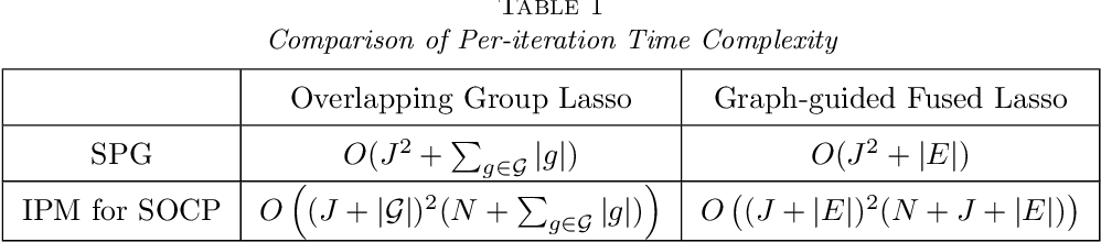 Figure 2 for Smoothing proximal gradient method for general structured sparse regression