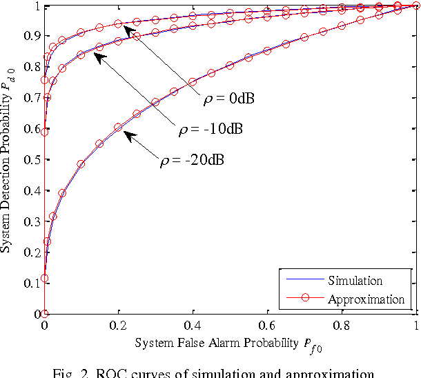 PDF] Decision Fusion under a Dynamic Wireless Sensor Network