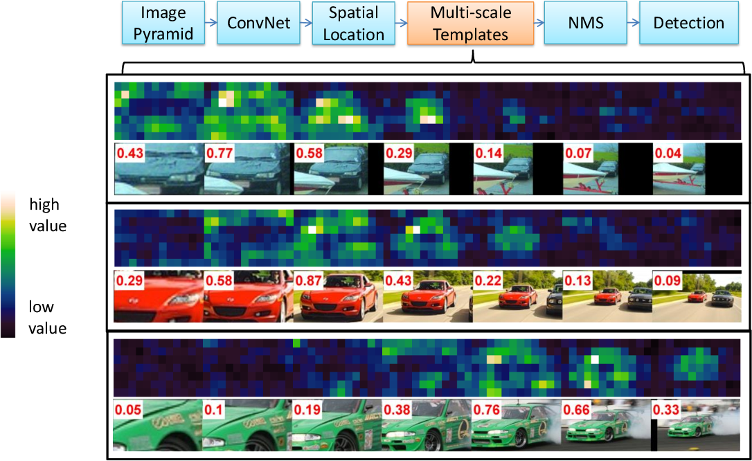 Figure 3 for Multi-scale Volumes for Deep Object Detection and Localization