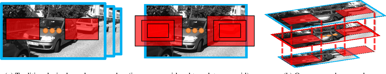 Figure 4 for Multi-scale Volumes for Deep Object Detection and Localization