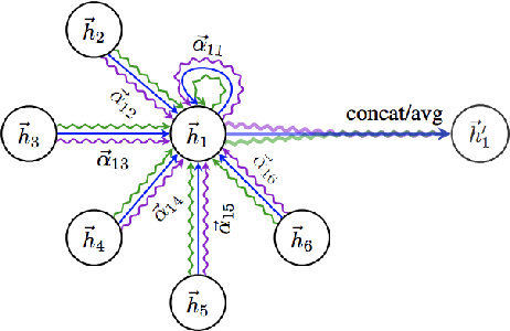 Figure 2 for A Survey on Graph Neural Networks for Knowledge Graph Completion