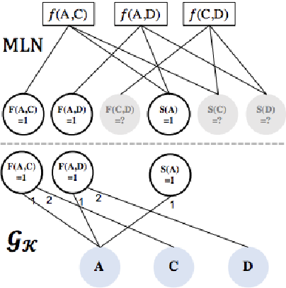 Figure 4 for A Survey on Graph Neural Networks for Knowledge Graph Completion