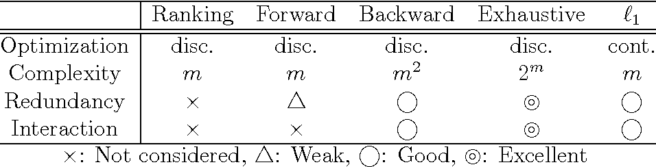 Figure 1 for Feature Selection via L1-Penalized Squared-Loss Mutual Information