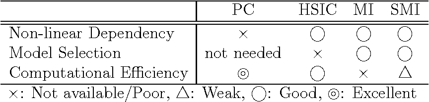 Figure 3 for Feature Selection via L1-Penalized Squared-Loss Mutual Information