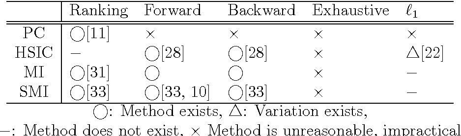 Figure 4 for Feature Selection via L1-Penalized Squared-Loss Mutual Information