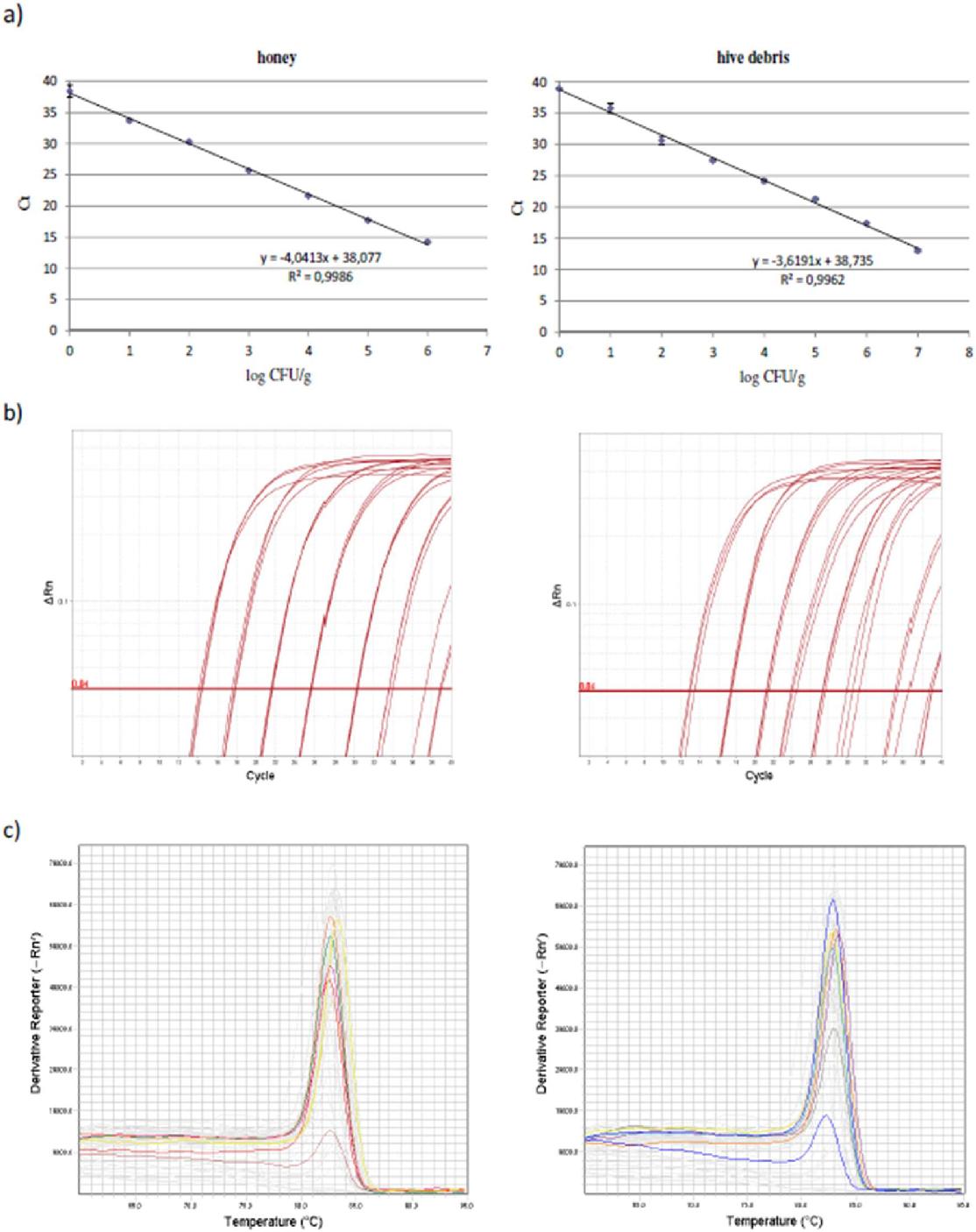 Figure 2 from Comparison of Quantitative PCR ( qPCR ) 2