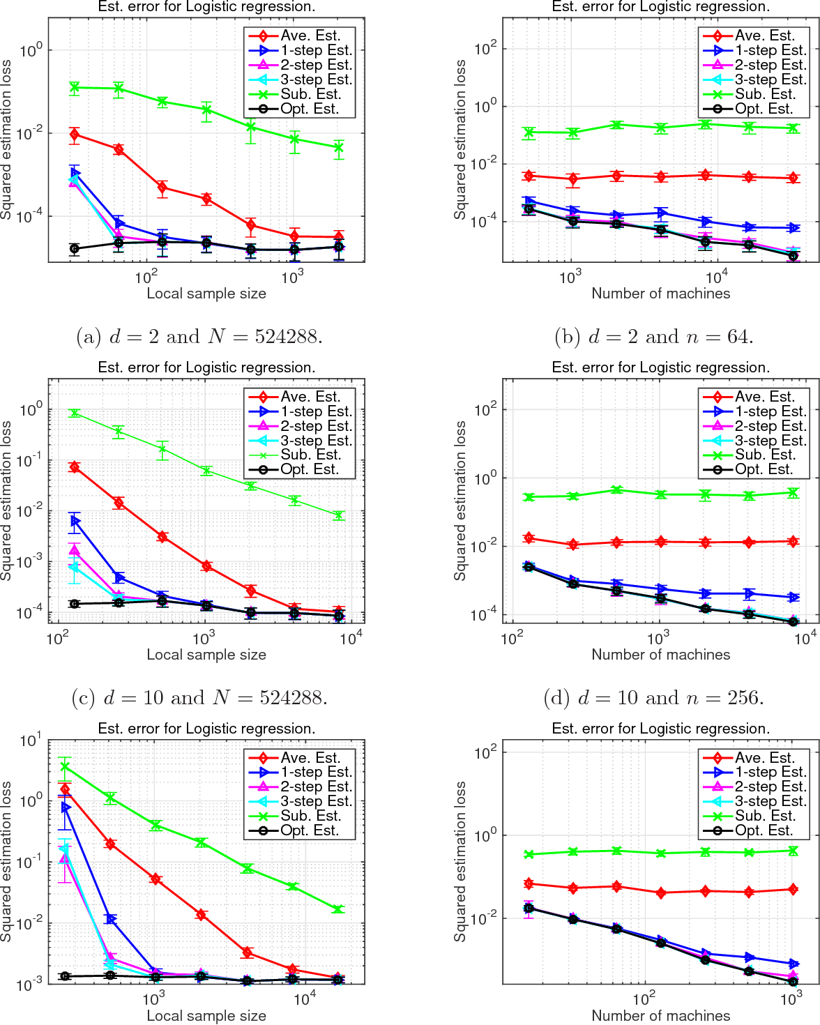 Figure 1 for Communication-Efficient Distributed Statistical Inference