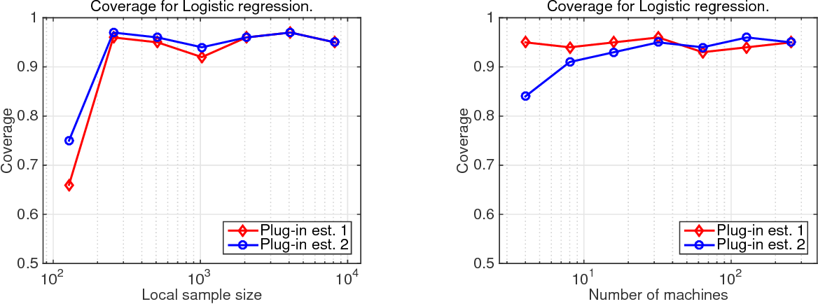Figure 2 for Communication-Efficient Distributed Statistical Inference