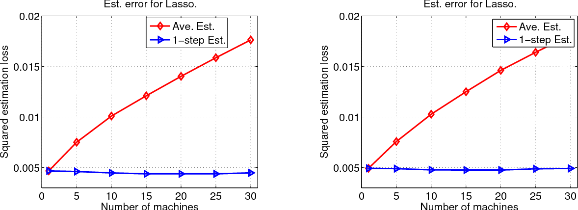 Figure 3 for Communication-Efficient Distributed Statistical Inference