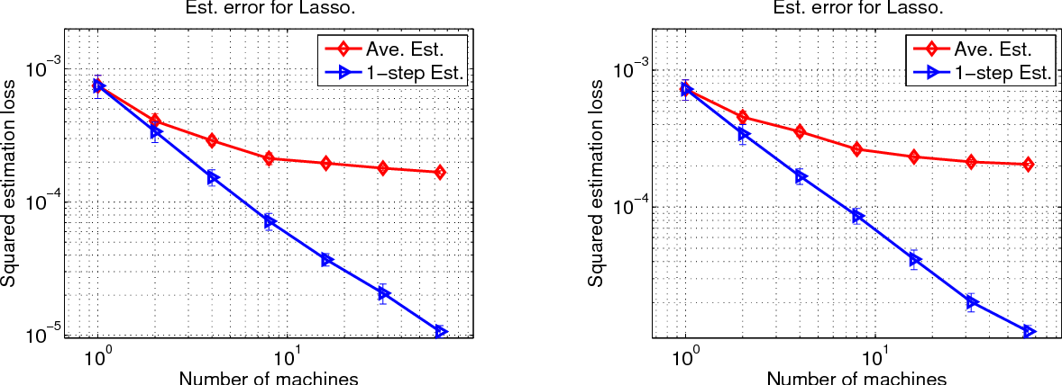 Figure 4 for Communication-Efficient Distributed Statistical Inference
