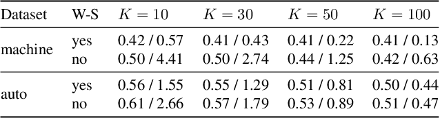 Figure 3 for Consistent Structured Prediction with Max-Min Margin Markov Networks