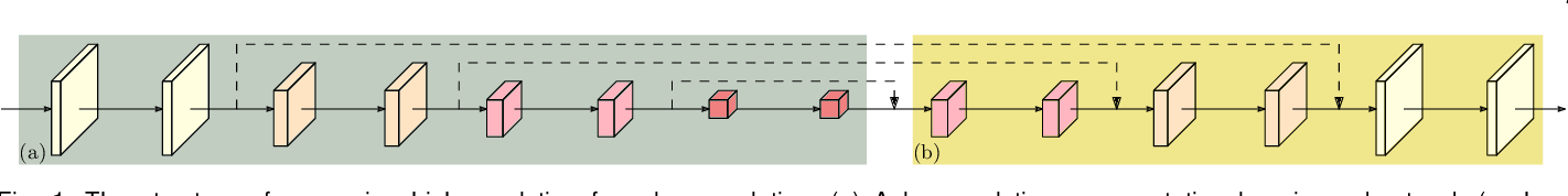 Figure 1 for Deep High-Resolution Representation Learning for Visual Recognition