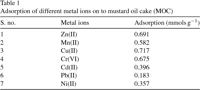 Adsorption of copper from aqueous solution on Brassica