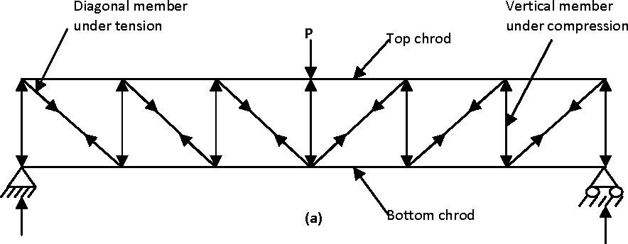 Figure 12 from SHEAR STRENGTH OF CASTELLATED BEAM WITH AND