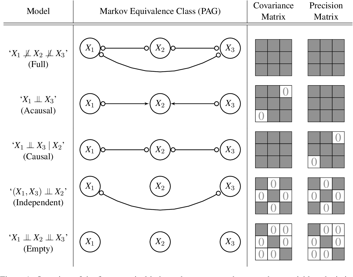 Figure 1 for A Bayesian Approach for Inferring Local Causal Structure in Gene Regulatory Networks