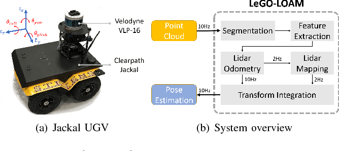 Figure 1 from LeGO-LOAM: Lightweight and Ground-Optimized Lidar