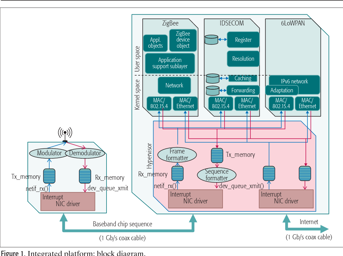 On cohabitating networking technologies with common wireless access ...