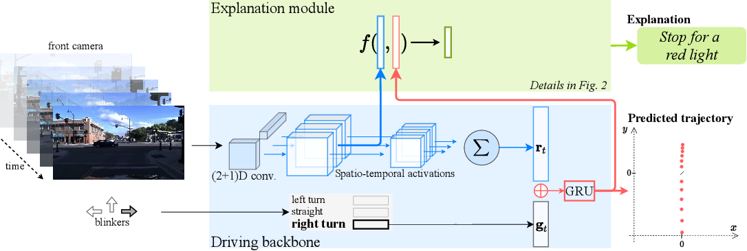 Figure 1 for Driving Behavior Explanation with Multi-level Fusion