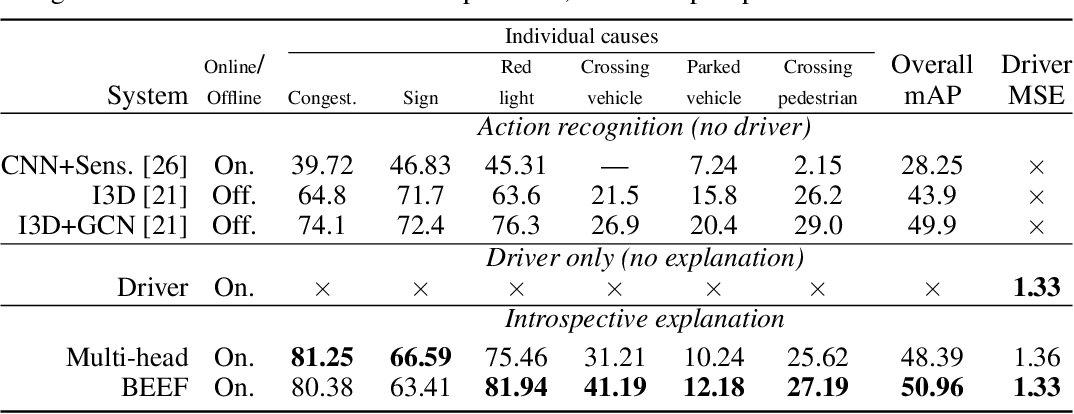 Figure 2 for Driving Behavior Explanation with Multi-level Fusion