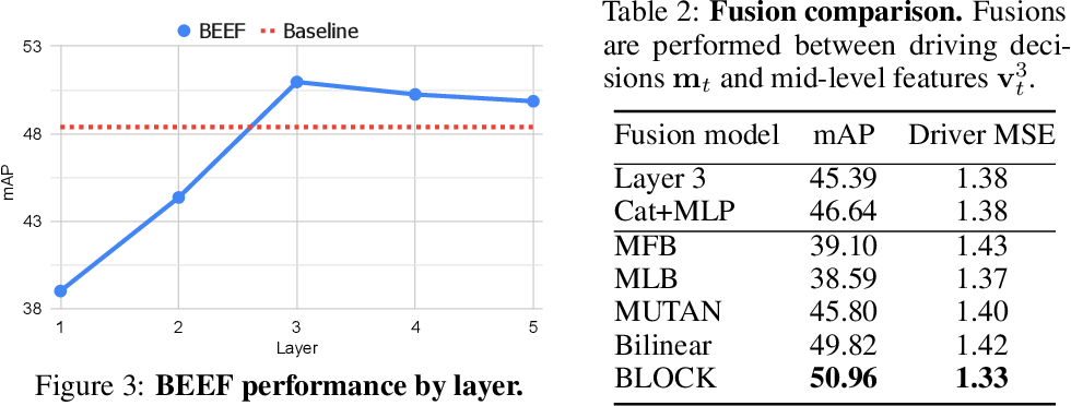 Figure 4 for Driving Behavior Explanation with Multi-level Fusion