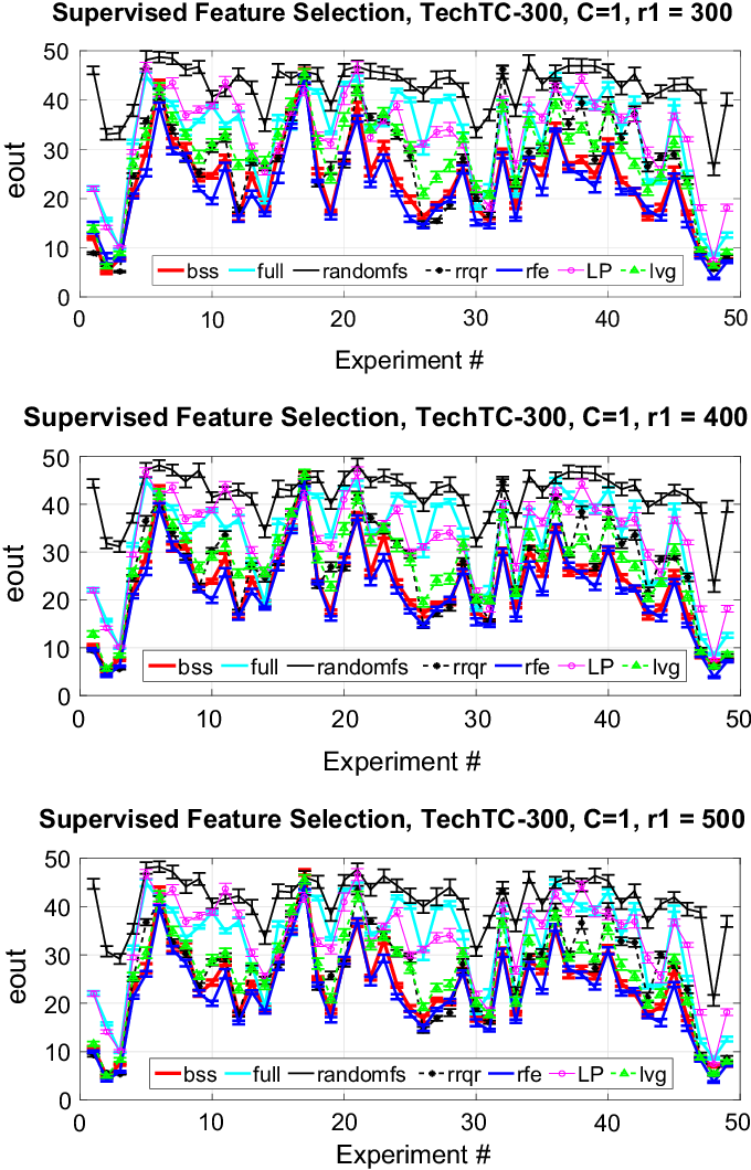 Figure 2 for Feature Selection for Linear SVM with Provable Guarantees