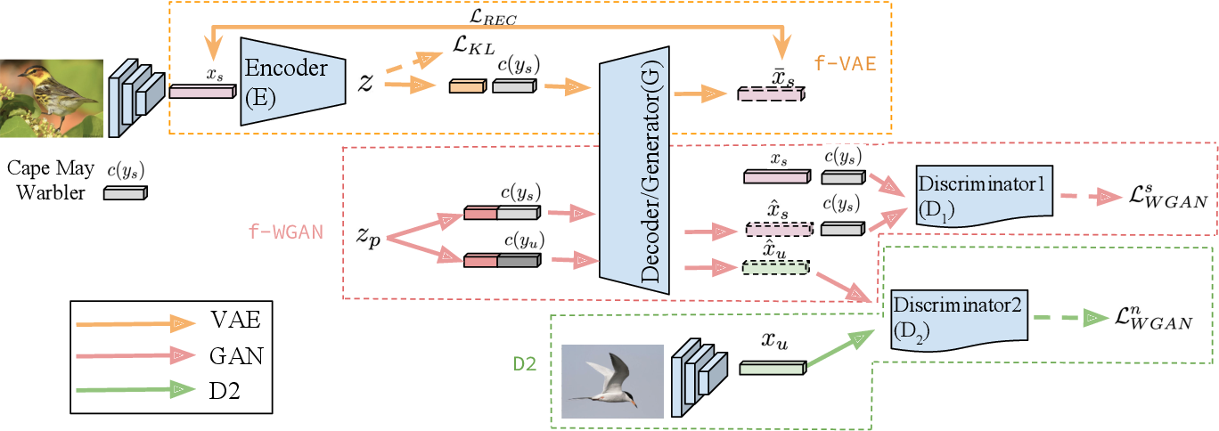 Figure 1 for f-VAEGAN-D2: A Feature Generating Framework for Any-Shot Learning