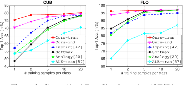 Figure 3 for f-VAEGAN-D2: A Feature Generating Framework for Any-Shot Learning