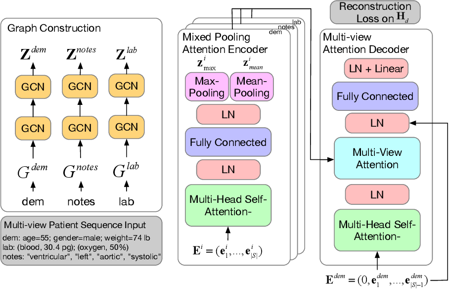 Figure 1 for Mixed Pooling Multi-View Attention Autoencoder for Representation Learning in Healthcare