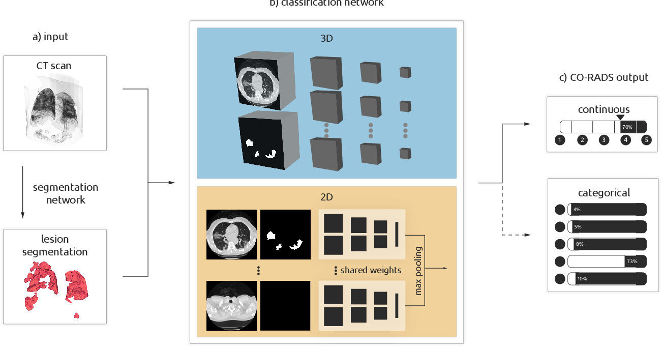 Figure 1 for Improving Automated COVID-19 Grading with Convolutional Neural Networks in Computed Tomography Scans: An Ablation Study