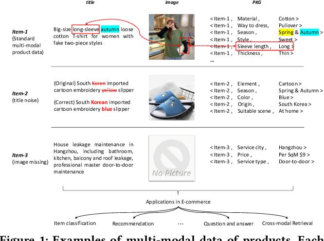 Figure 1 for Knowledge Perceived Multi-modal Pretraining in E-commerce