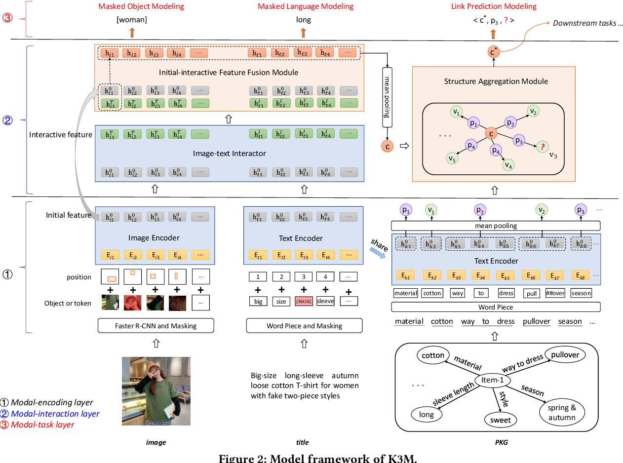 Figure 3 for Knowledge Perceived Multi-modal Pretraining in E-commerce