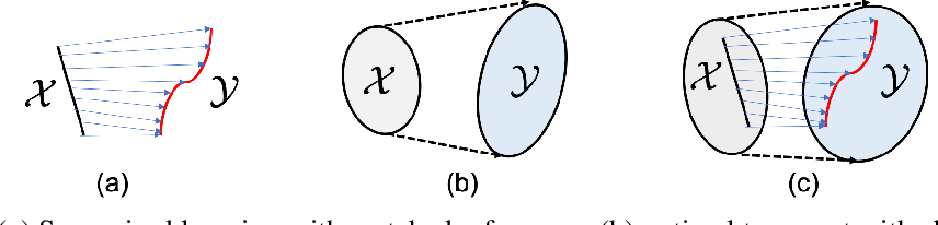 Figure 1 for Optimal Transport, CycleGAN, and Penalized LS for Unsupervised Learning in Inverse Problems