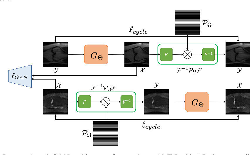 Figure 2 for Optimal Transport, CycleGAN, and Penalized LS for Unsupervised Learning in Inverse Problems