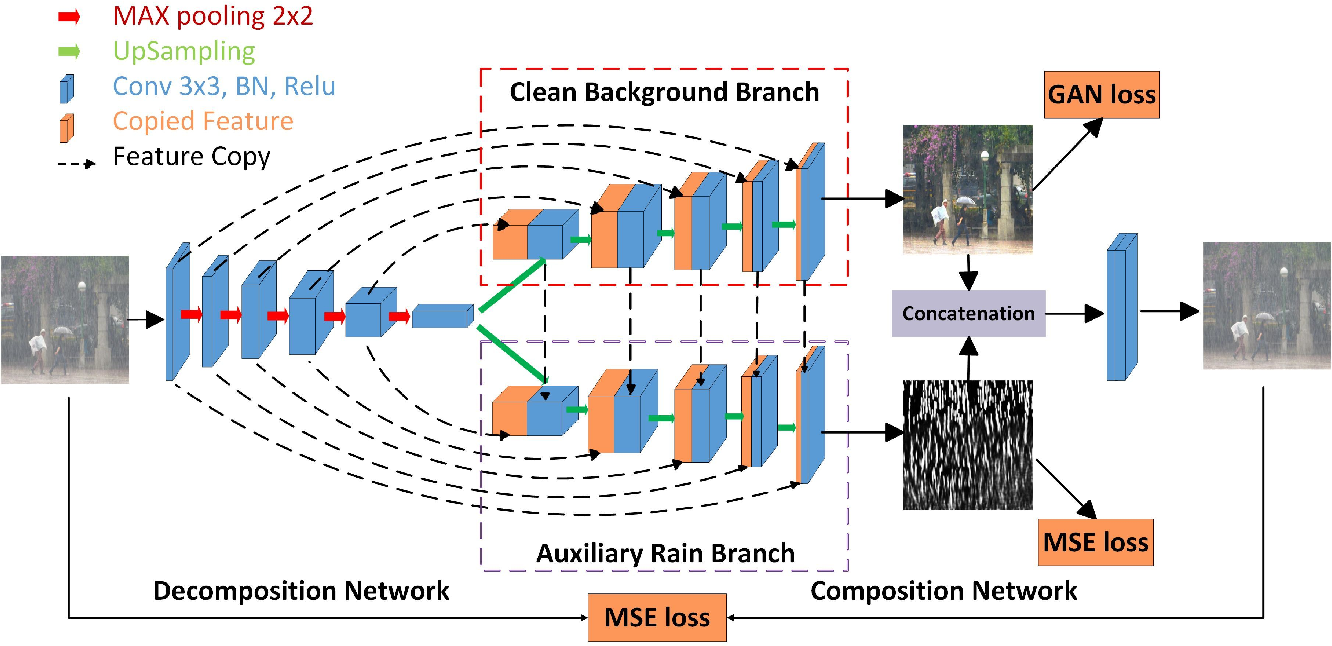 Figure 3 for Fast Single Image Rain Removal via a Deep Decomposition-Composition Network