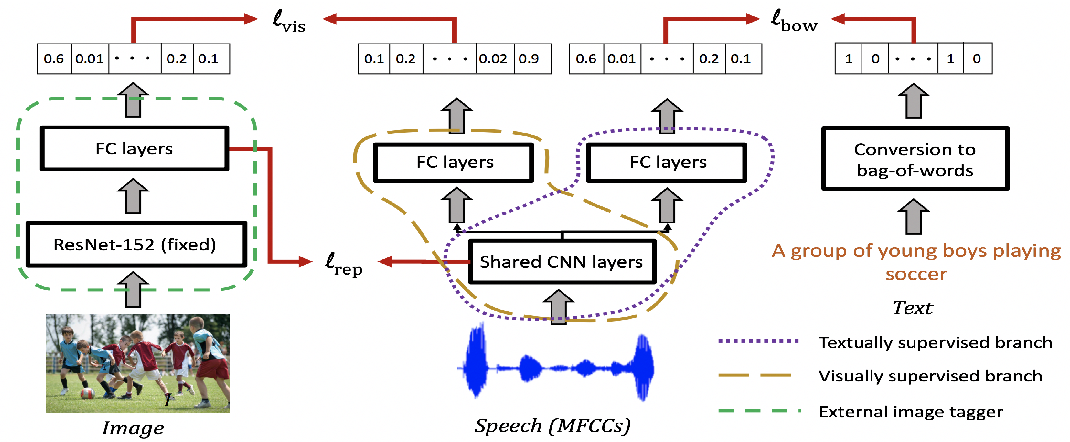 Figure 1 for On the Contributions of Visual and Textual Supervision in Low-resource Semantic Speech Retrieval