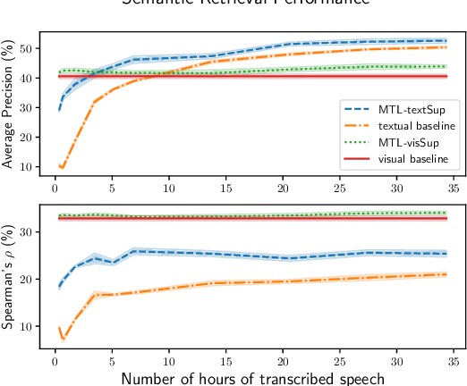 Figure 2 for On the Contributions of Visual and Textual Supervision in Low-resource Semantic Speech Retrieval