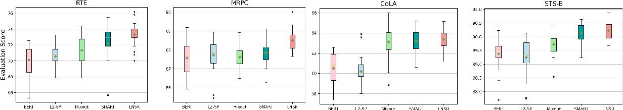 Figure 3 for Noise Stability Regularization for Improving BERT Fine-tuning