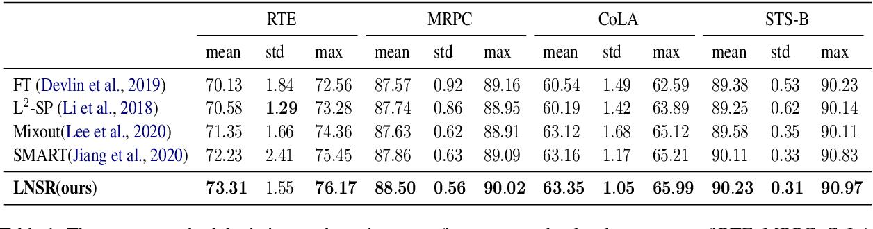 Figure 2 for Noise Stability Regularization for Improving BERT Fine-tuning