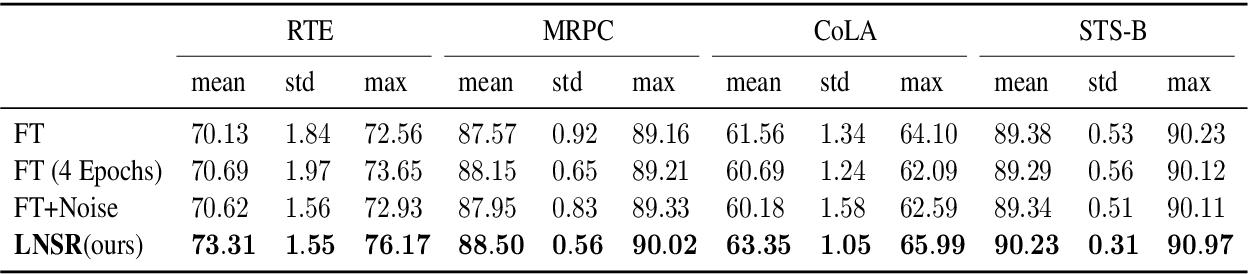 Figure 4 for Noise Stability Regularization for Improving BERT Fine-tuning