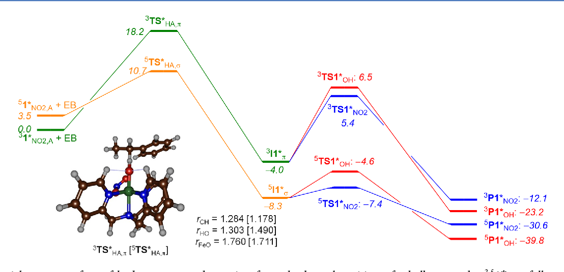 Figure 6. Potential energy surface of hydrogen atom abstraction from the benzyl position of ethylbenzene by 3,51*NO2 followed by NO2/OH rebound to form products. Energies are given in kcal mol−1 and are calculated at the ΔE + ZPE + Esolv level of theory at UB3LYP/BS2//UB3LYP/ BS1 in Gaussian 09. Optimized geometries of hydrogen atom abstraction transition states for 3,5σ and 3,5π-pathways starting from 3,51*NO2 and ethylbenzene (EB) with given bond lengths in angstroms.