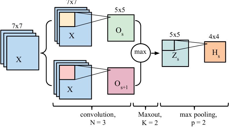 Figure 1 for Brain Tumor Segmentation with Deep Neural Networks