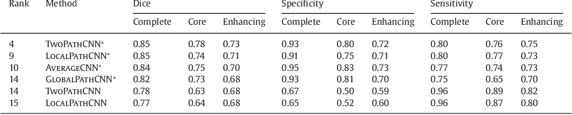 Figure 2 for Brain Tumor Segmentation with Deep Neural Networks