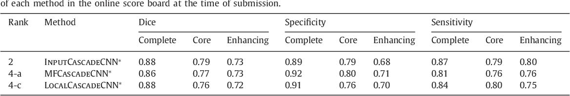 Figure 4 for Brain Tumor Segmentation with Deep Neural Networks