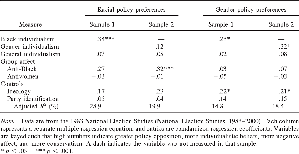 Table 1 From The Origins Of Symbolic Racism Semantic Scholar