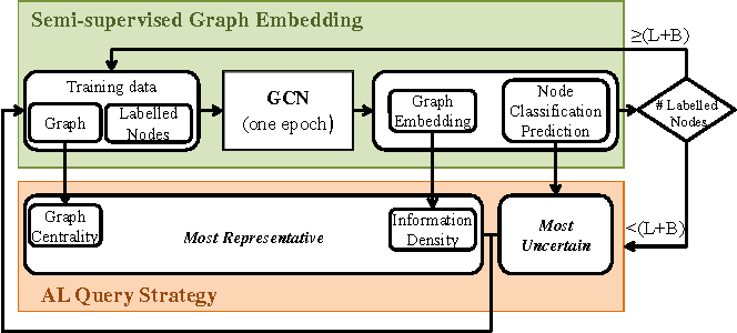 Figure 2 for Active Learning for Graph Embedding