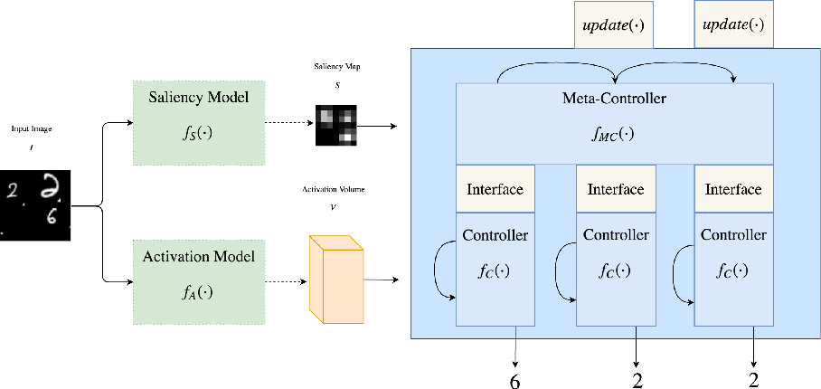 Figure 1 for Saliency-based Sequential Image Attention with Multiset Prediction