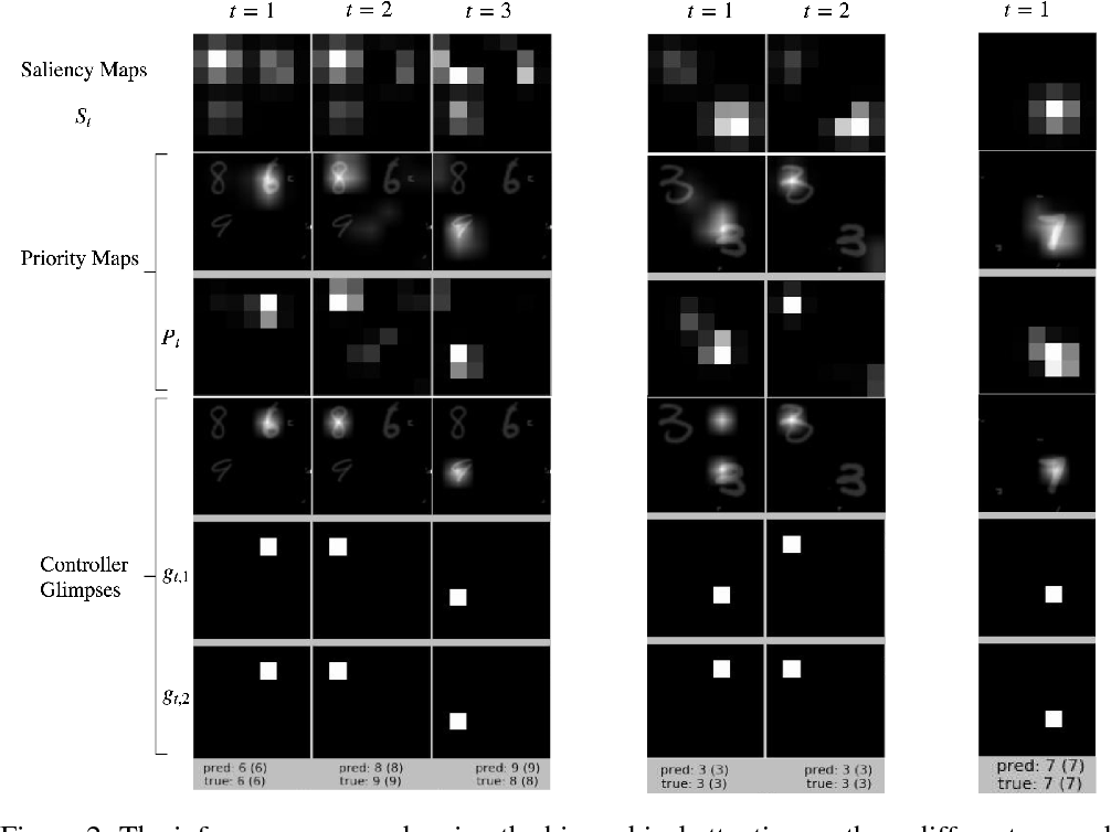 Figure 3 for Saliency-based Sequential Image Attention with Multiset Prediction