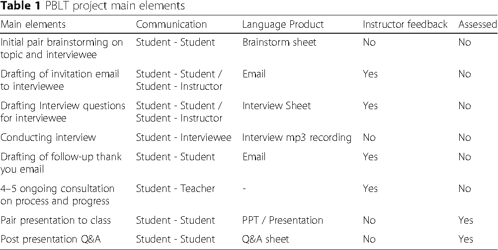 Implementing project-based language teaching in an Asian context: a